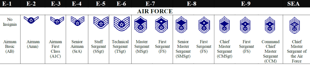 19 Inspirational Air force Pt Charts 2016